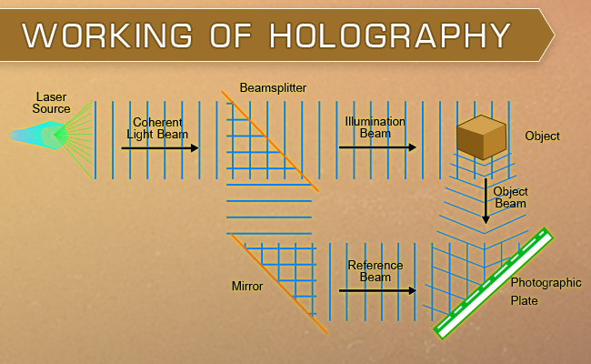 working of holography (Systweak)