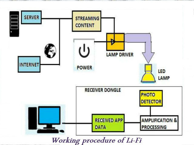 Lifi light is the new way of communication consider a normal light bulb when a constant current is applied to it a constant stream of photons are emitted from the bulb which is observed as visible ccuart Gallery