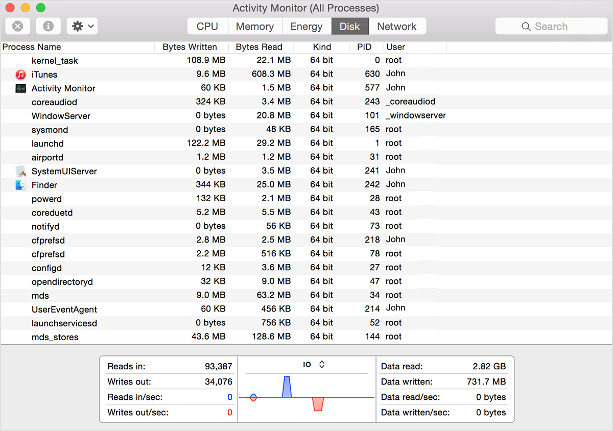 Mac disk activity monitor