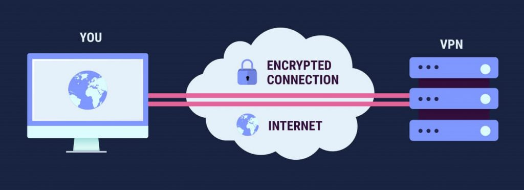 Is It Safe To Use Free VPN What Are You Compromising On