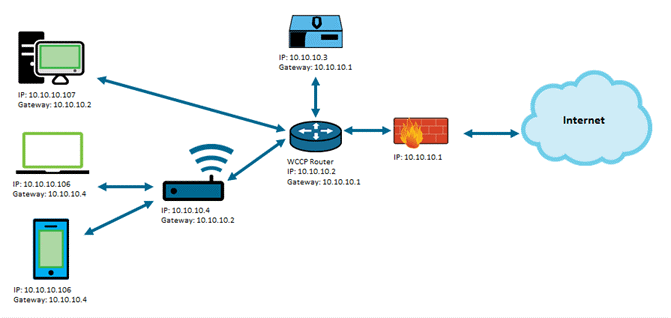 Using A Proxy Network