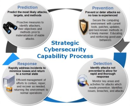 strategy for good cyber security