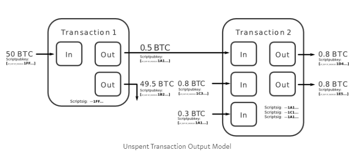 how bitcoin transcation work