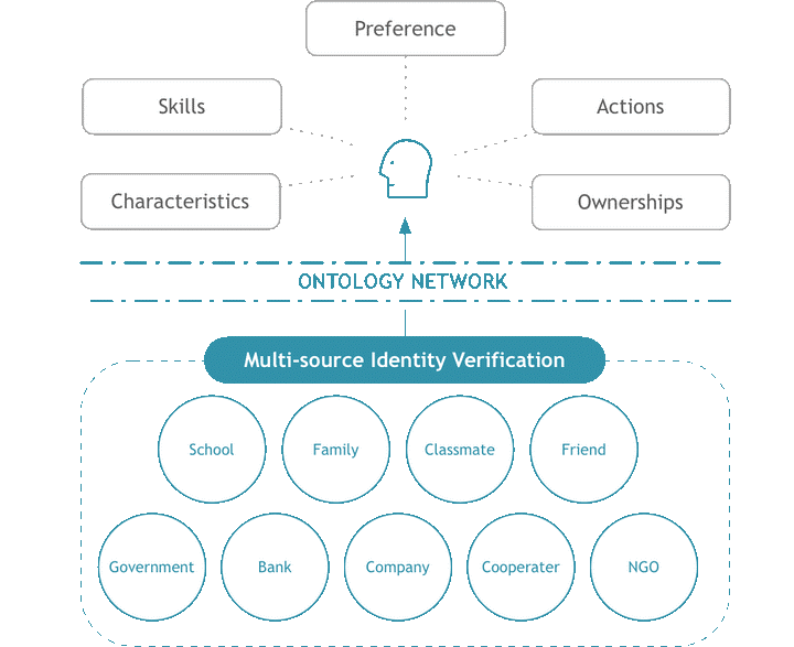 ontology implementation