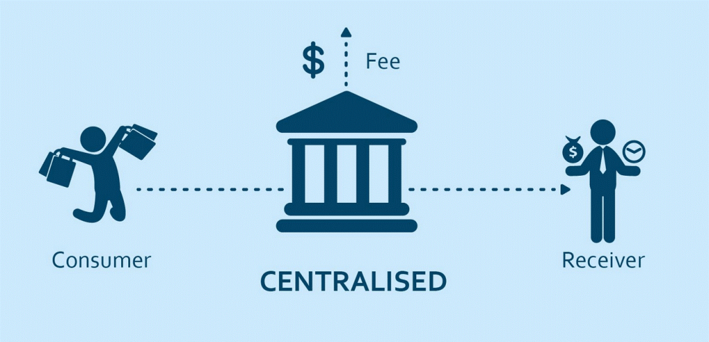 Centralized Currency