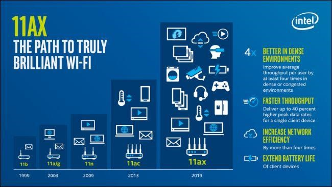 What Does Wi-Fi 6 Offer