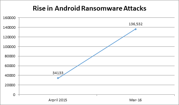 Android Ransomware attacks