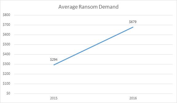 Average Ransomware demand