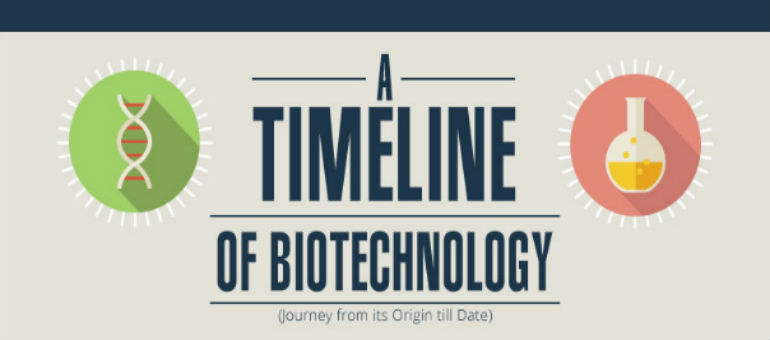 Biotechnology:  Journey from its Origin till Date – Infographic