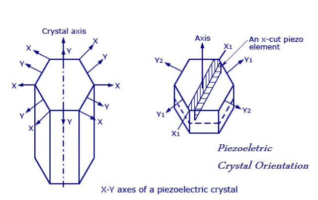 what is piezoelectricity