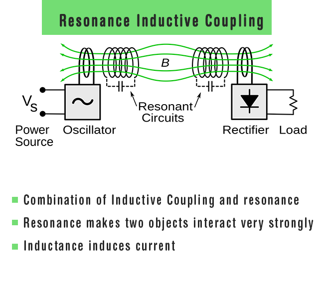 Resonant Inductive Coupling
