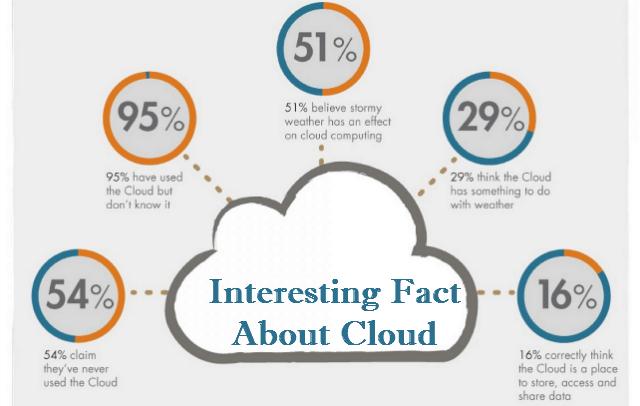 Statistics about cloud