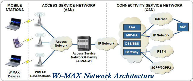 WiMAX – Future of Mobile Technologies