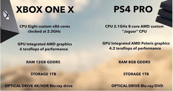 Xbox and PS4 performance