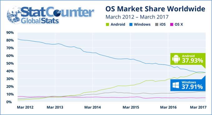 internet usage statistics