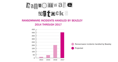 ransomware-attacks-in-2017-year-in-review