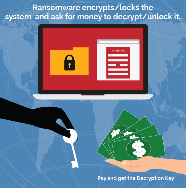 ransomware encrypts files and ask for money